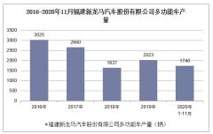 2020年1-11月福建新龙马汽车股份有限公司多功能车产销量情况统计