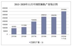 2020年1-11月中国挖掘机产量及增速统计