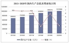 2020年中国国内生产总值(GDP)及三大产业增加值统计分析「图」
