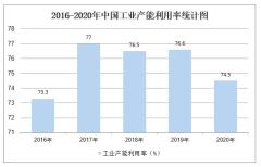 2020年全国工业产能利用率及主要行业产能利用率统计「图」