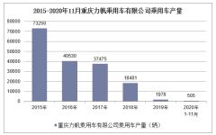 2020年1-11月重庆力帆乘用车有限公司乘用车产销量情况统计