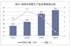 2020年中国能源生产量、进口量及价格走势分析「图」