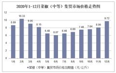 2020年1-12月菜椒(中等)集贸市场价格走势及增速分析