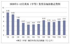 2020年1-12月黄瓜(中等)集贸市场价格走势及增速分析