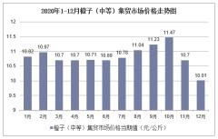 2020年1-12月橙子(中等)集贸市场价格走势及增速分析