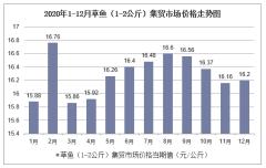2020年1-12月草鱼(1-2公斤)集贸市场价格走势及增速分析