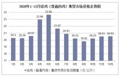 2020年1-12月活鸡(普通肉鸡)集贸市场价格走势及增速分析