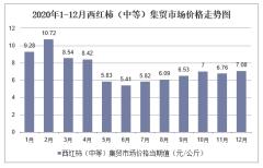 2020年1-12月西红柿(中等)集贸市场价格走势及增速分析