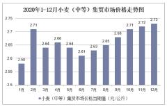 2020年1-12月小麦(中等)集贸市场价格走势及增速分析