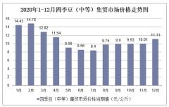 2020年1-12月四季豆(中等)集贸市场价格走势及增速分析