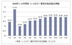 2020年1-12月带鱼(1-2公斤)集贸市场价格走势及增速分析