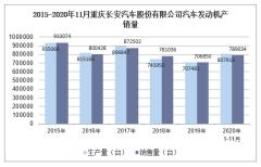 2020年11月重庆长安汽车股份有限公司汽车发动机产销量统计分析