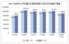 2020年11月长城汽车股份有限公司汽车发动机产销量统计分析