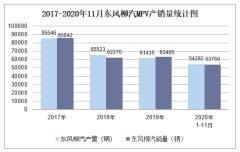 2020年11月东风柳汽MPV产销量及分车型产销结构统计