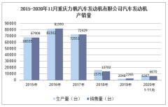 2020年11月重庆力帆汽车发动机有限公司汽车发动机产销量统计分析