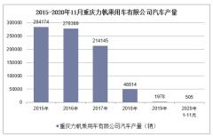 2020年1-11月重庆力帆乘用车有限公司汽车产销量情况统计