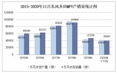 2020年11月东风本田MPV产销量及分车型产销结构统计