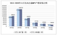 2020年11月东风小康MPV产销量及分车型产销结构统计
