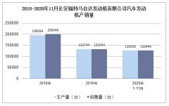 2020年11月长安福特马自达发动机有限公司汽车发动机产销量统计分析