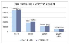 2020年11月长安MPV产销量及分车型产销结构统计
