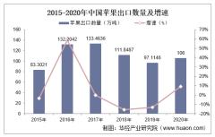2015-2020年中国苹果出口数量、出口金额及出口均价统计