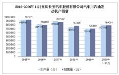 2020年11月重庆长安汽车股份有限公司汽车用汽油发动机产销量统计分析