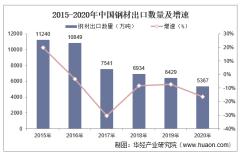 2015-2020年中国钢材出口数量、出口金额及出口均价统计