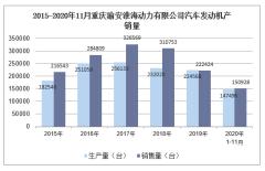 2020年11月重庆渝安淮海动力有限公司汽车发动机产销量统计分析