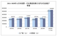 2020年11月中国第一汽车集团有限公司汽车发动机产销量统计分析