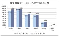 2020年11月郑州日产MPV产销量及分车型产销结构统计