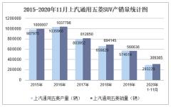 2020年11月上汽通用五菱MPV产销量及分车型产销结构统计