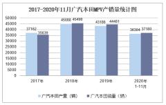 2020年11月广汽本田MPV产销量及分车型产销结构统计