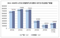 2020年11月长安福特汽车有限公司汽车发动机产销量统计分析