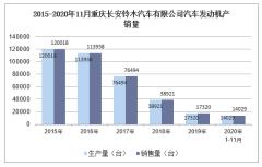 2020年11月重庆长安铃木汽车有限公司汽车发动机产销量统计分析