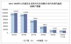 2020年11月重庆长安铃木汽车有限公司汽车用汽油发动机产销量统计分析
