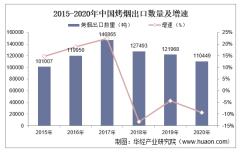 2015-2020年中国烤烟出口数量、出口金额及出口均价统计