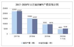 2020年11月福田MPV产销量及分车型产销结构统计