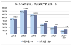 2020年11月华晨MPV产销量及分车型产销结构统计