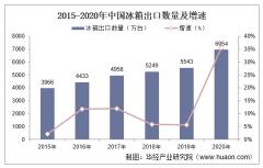2015-2020年中国冰箱出口数量、出口金额及出口均价统计