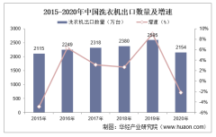 2015-2020年中国洗衣机出口数量、出口金额及出口均价统计