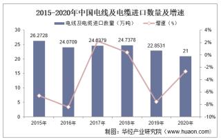 2015-2020年中国电线及电缆进口数量、进口金额及进口均价统计