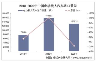 2015-2020年中国电动载人汽车进口数量、进口金额及进口均价统计