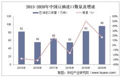 2015-2020年中国豆油进口数量、进口金额及进口均价统计