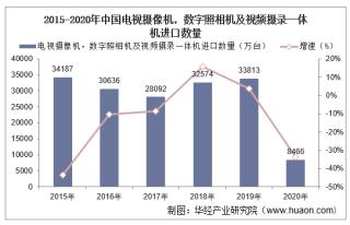 2015-2020年中国电视摄像机,数字照相机及视频摄录一体机进口数量、进口金额及进口均价统计