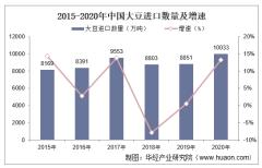 2015-2020年中国大豆进口数量、进口金额及进口均价统计