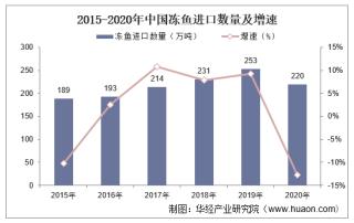 2015-2020年中国冻鱼进口数量、进口金额及进口均价统计