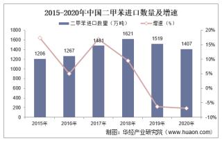 2015-2020年中国二甲苯进口数量、进口金额及进口均价统计