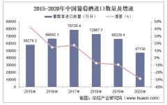 2015-2020年中国葡萄酒进口数量、进口金额及进口均价统计
