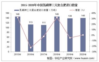 2015-2020年中国氮磷钾三元复合肥进口数量、进口金额及进口均价统计