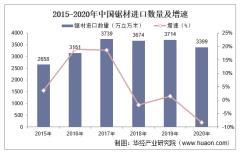 2015-2020年中国锯材进口数量、进口金额及进口均价统计